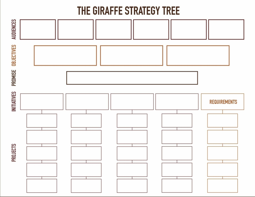 The Giraffe Strategy Tree is a simplified approach to marketing strategy development - Purple-Gen.com